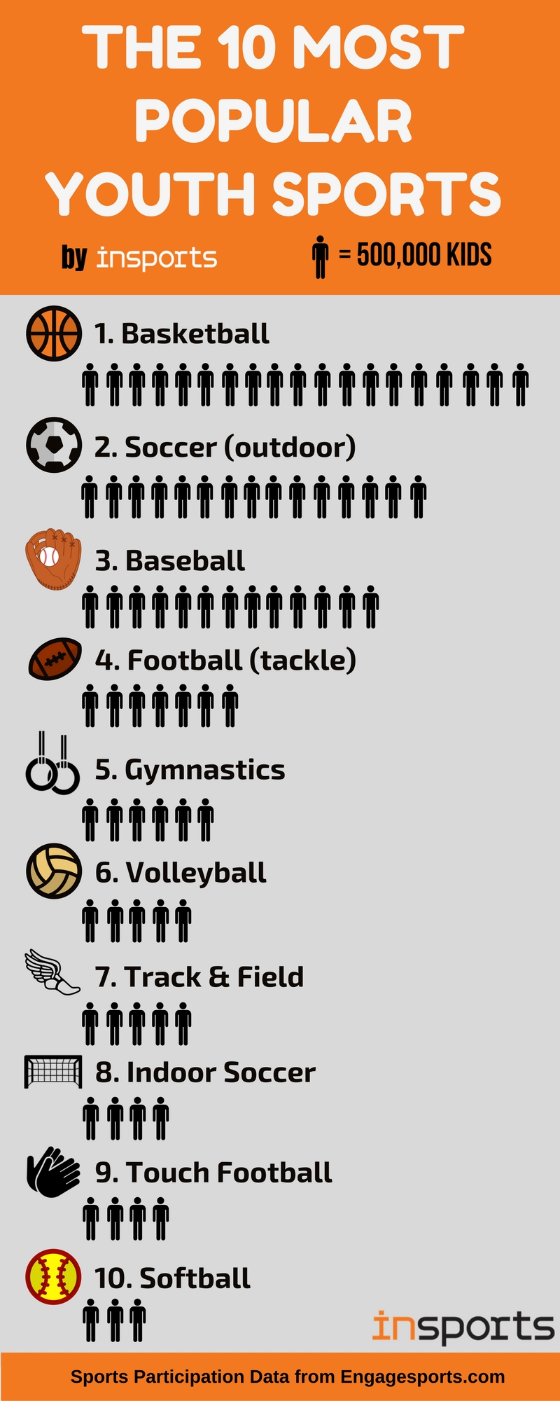 Most Popular Sports In Usa